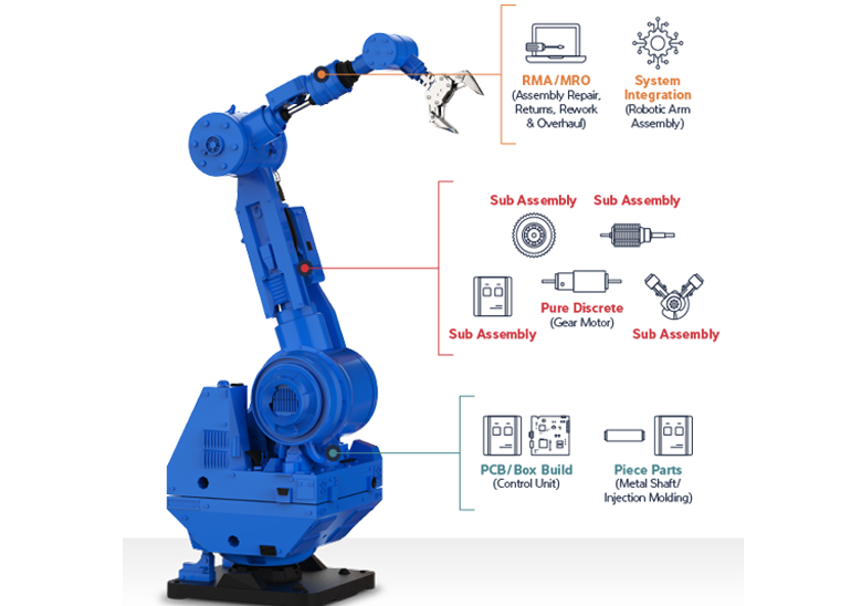 Robotic Arm Assembly and components