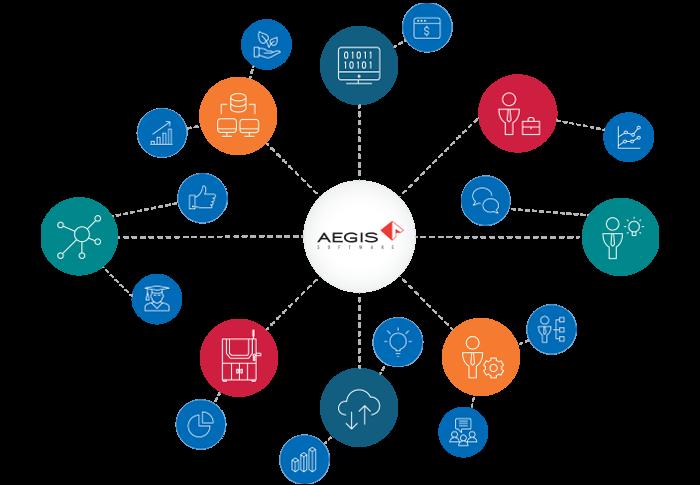 Aegis Partner Ecosystem
