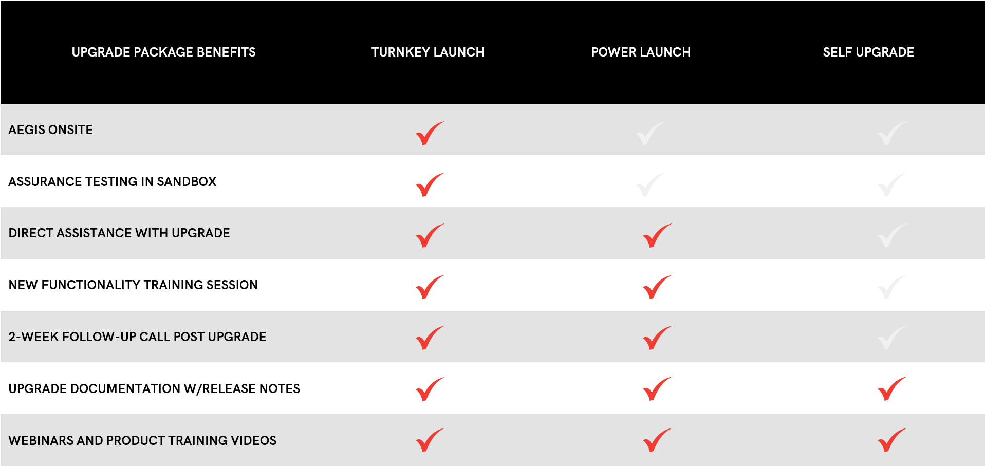 Upgrade packages table