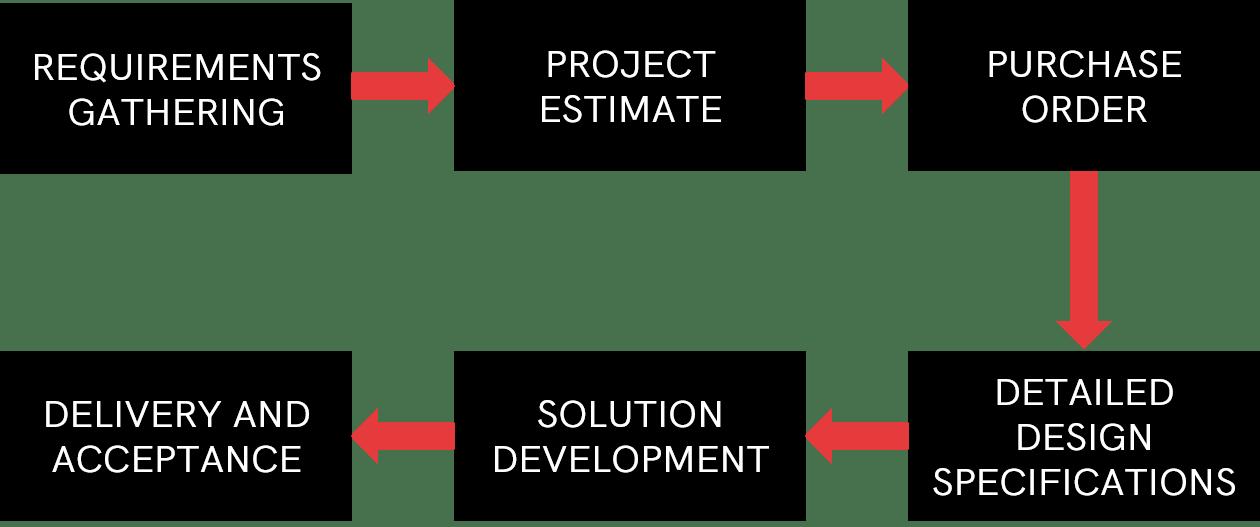 Customization process table