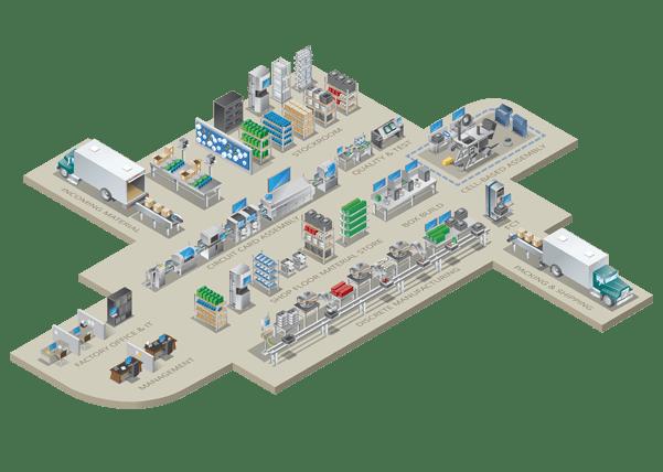 FactoryLogix factory-wide diagram