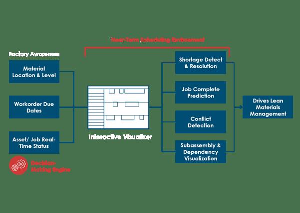 Imagen que muestra cómo FactoryLogix responde a tus necesidades de programación de productos a corto plazo