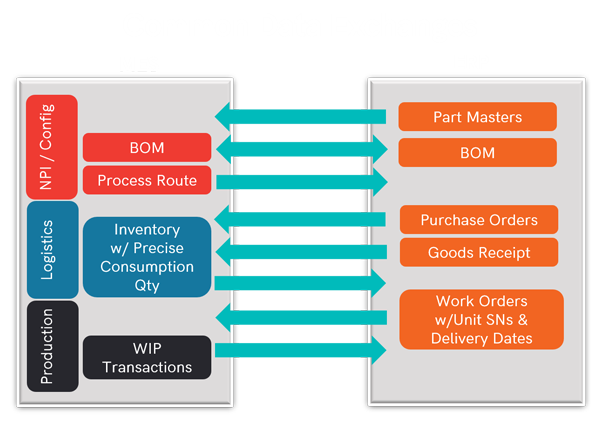 Image of common data exchanges between MES and ERP
