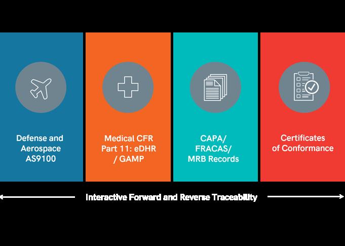 Tipos de categorías regulatorias y de cumplimiento