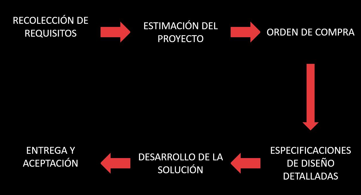 Tabla del proceso de personalización