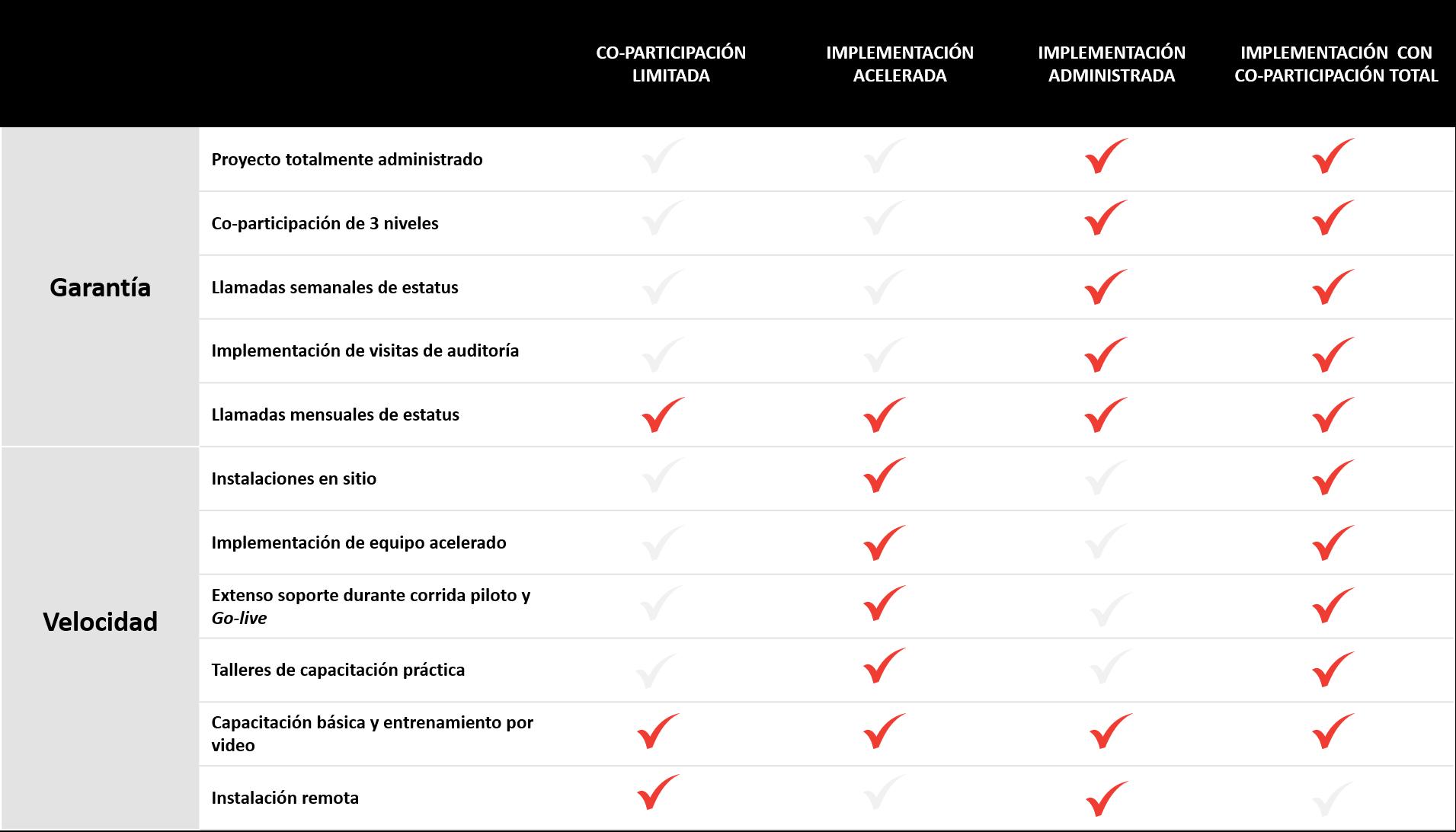 Paquetes de implementación