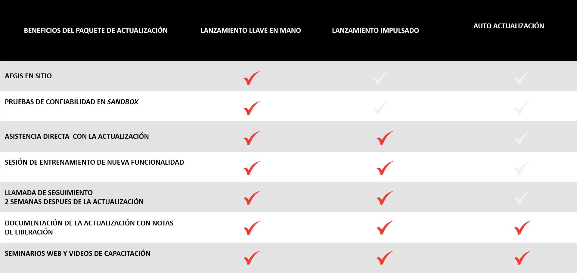 Tabla de paquetes de actualización.