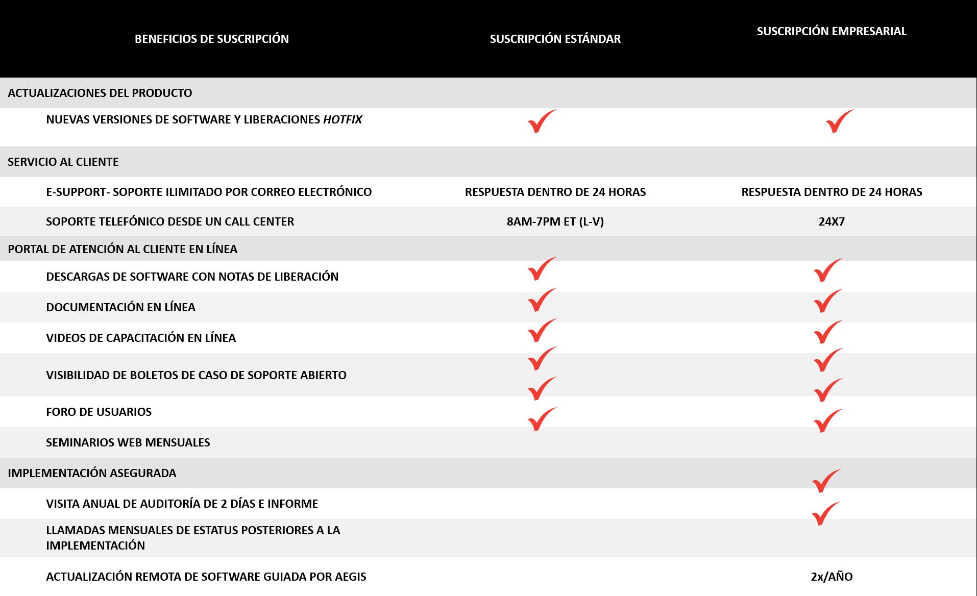 Tabla de contratos de mantenimiento de servicio anual