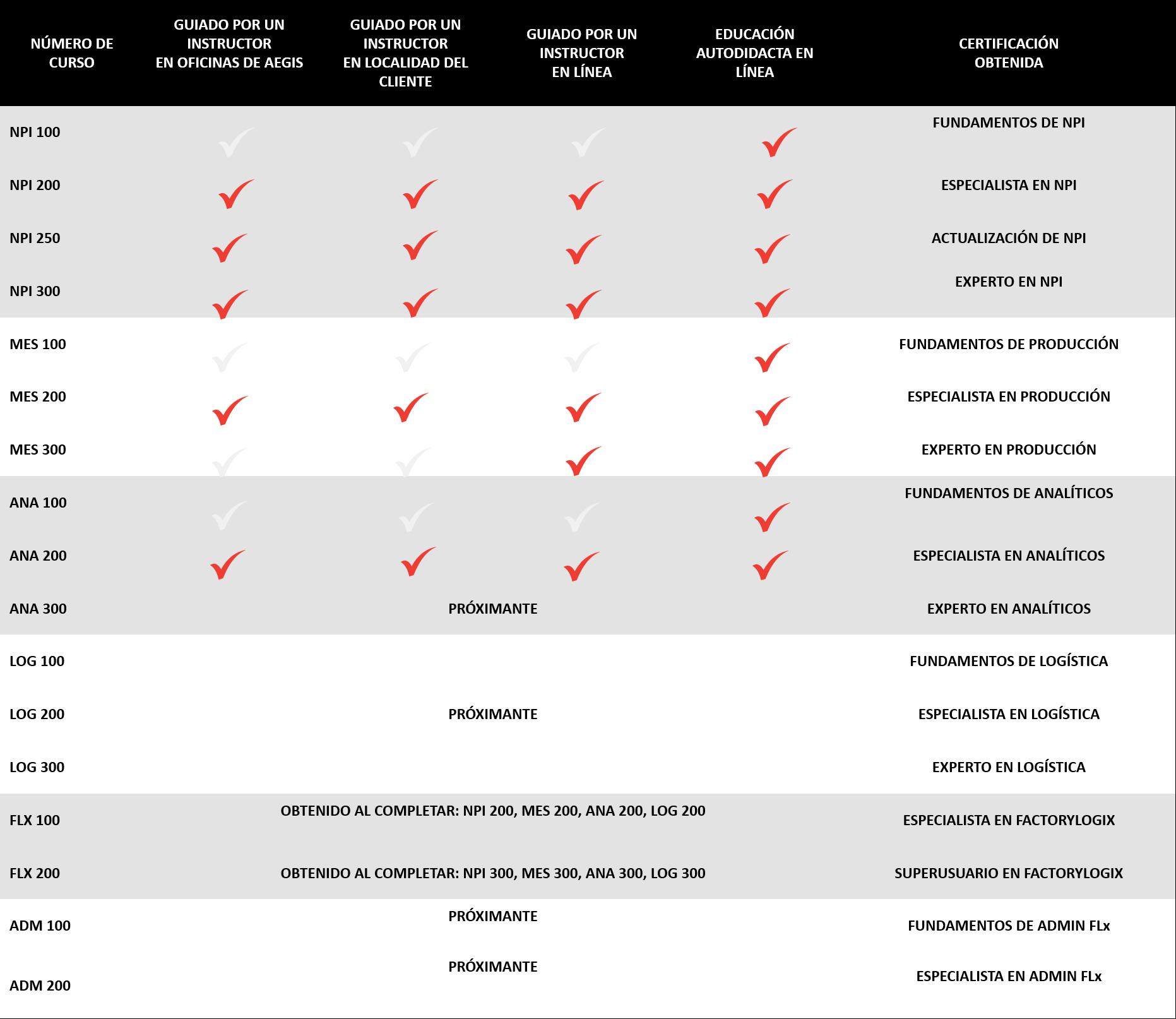 Tabla de FactoryLogix University